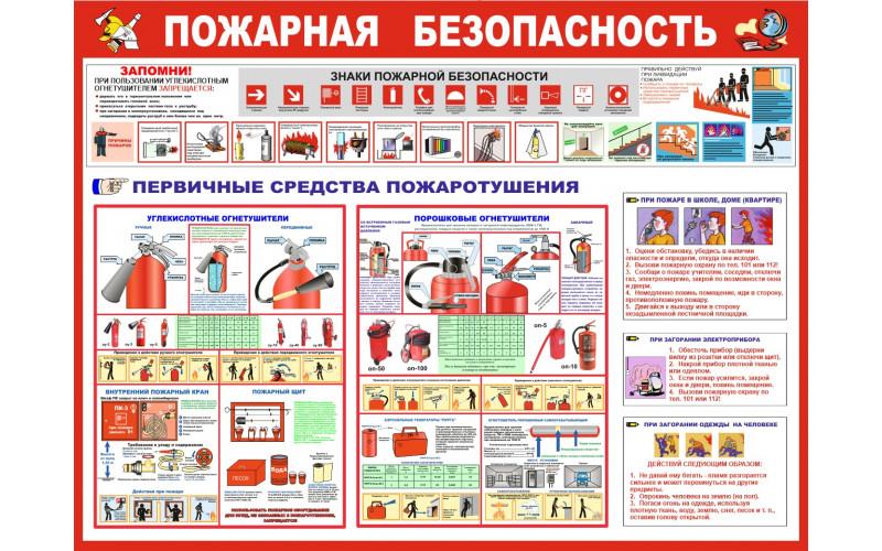 0401 Пожарная безопасность