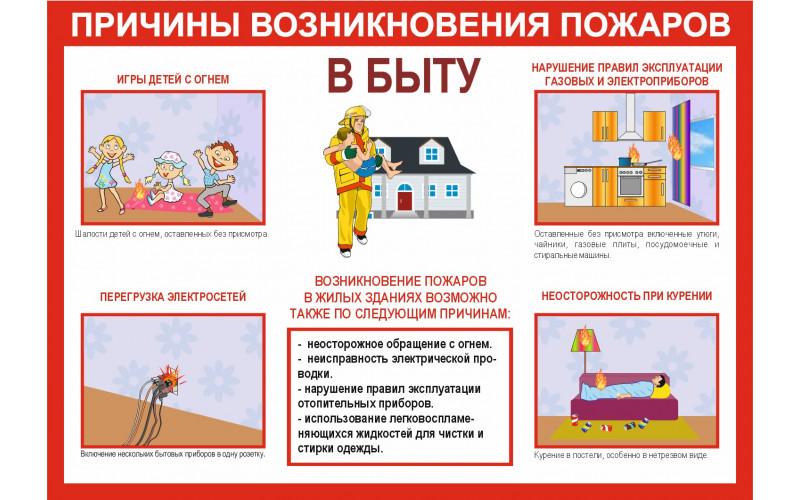 0116 Причины возникновения пожаров в быту
