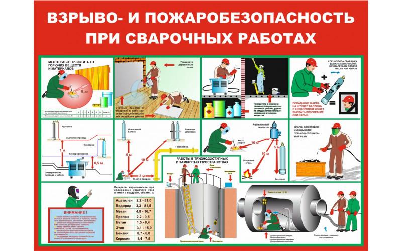 0603 Взрыво- и пожаробезопасность при сварочных работах
